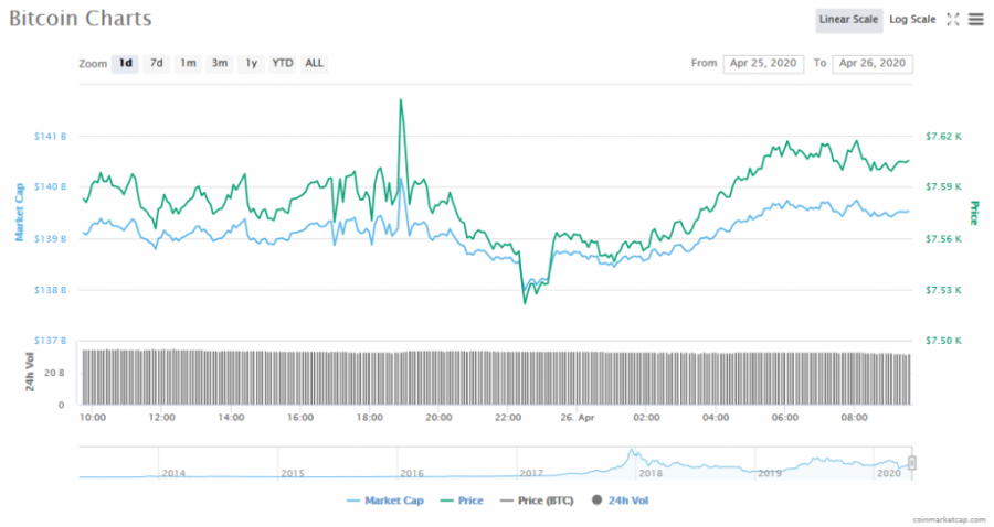 Screenshot_2020-04-26_Bitcoin_price,_charts,_market_cap,_and_other_metrics_CoinMarketCap.png