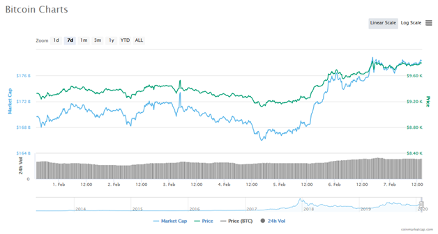 is cryptocurrency returned to a bullist market