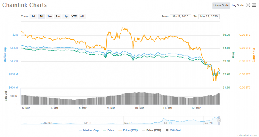 Screenshot_2020-03-12_Chainlink_(LINK)_price,_charts,_market_cap,_and_other_metrics_CoinMarketCap.png
