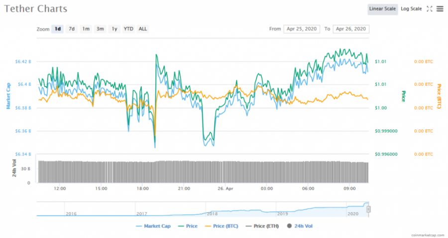 Screenshot_2020-04-26_Tether_(USDT)_price,_charts,_market_cap,_and_other_metrics_CoinMarketCap.png