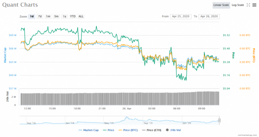 Screenshot_2020-04-26_Quant_(QNT)_price,_charts,_market_cap,_and_other_metrics_CoinMarketCap.png