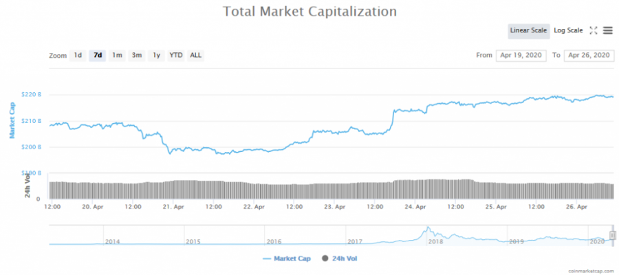 Screenshot_2020-04-26_Global_Charts_CoinMarketCap.png