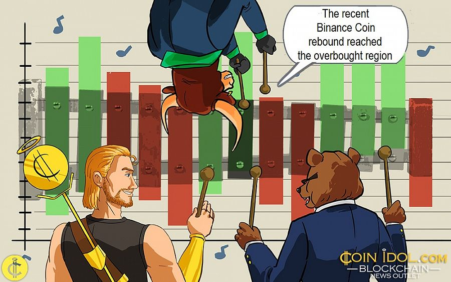 The recent Binance Coin rebound reached the overbought region