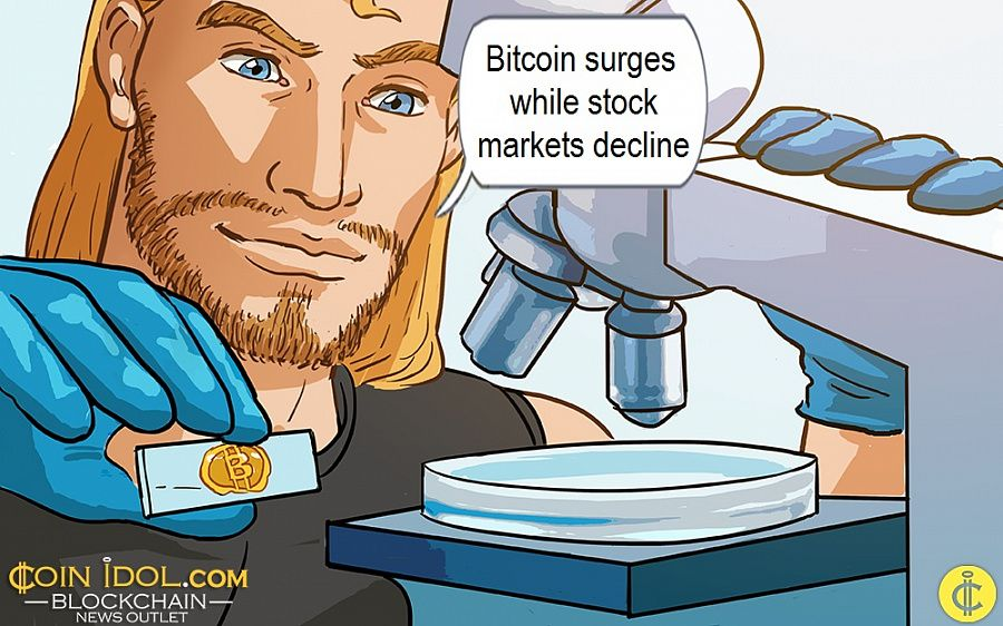 Bitcoin surges while stock markets decline