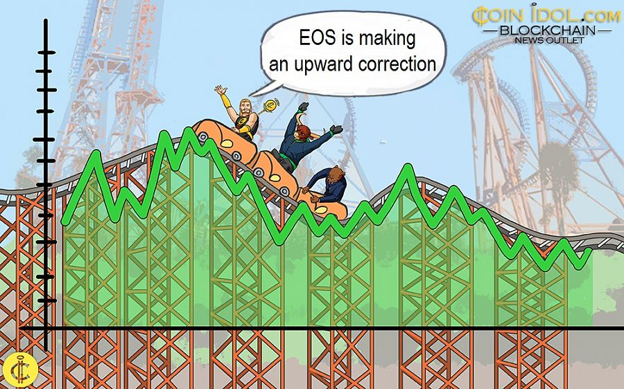 EOS is making an upward correction